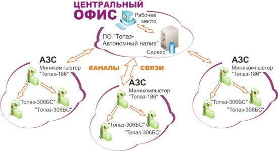 Схема управления ПАК